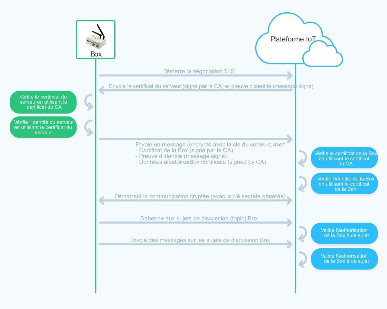 workflow-fr.jpg